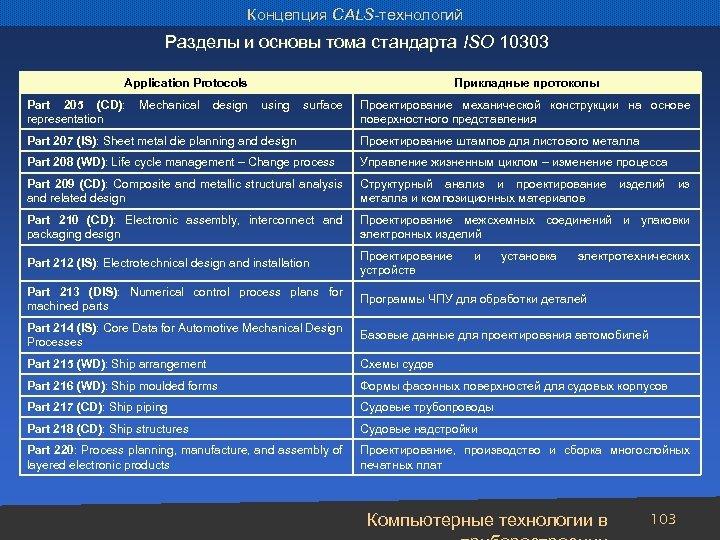 Концепция CALS-технологий Разделы и основы тома стандарта ISO 10303 Application Protocols Прикладные протоколы Part
