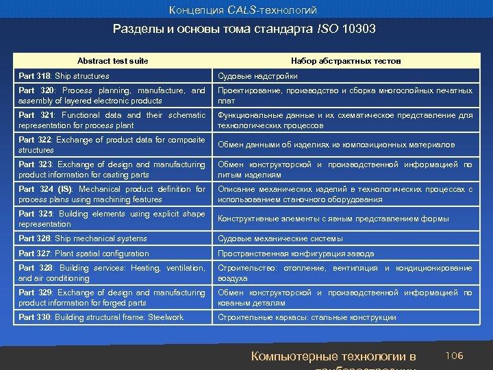 Концепция CALS-технологий Разделы и основы тома стандарта ISO 10303 Abstract test suite Набор абстрактных
