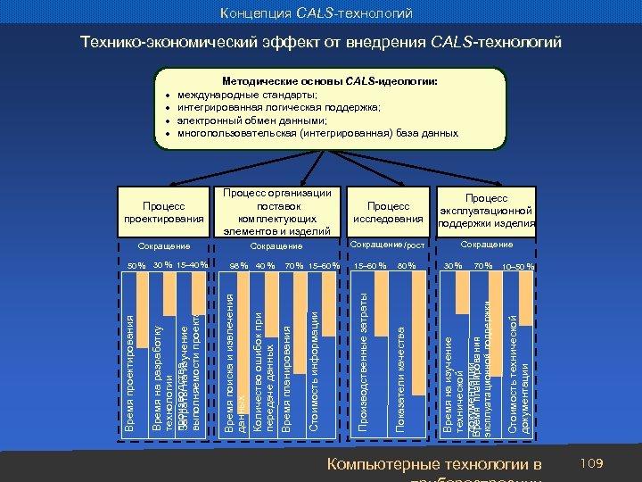 Концепция CALS-технологий Технико-экономический эффект от внедрения CALS-технологий Процесс эксплуатационной поддержки изделия Сокращение /рост Сокращение