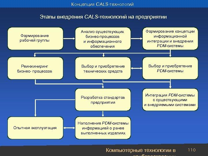 Концепция CALS-технологий Этапы внедрения CALS-технологий на предприятии Формирование рабочей группы Анализ существующих бизнес-процессов и