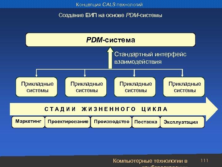 Концепция CALS-технологий Создание ЕИП на основе PDM-системы PDM-система Стандартный интерфейс взаимодействия Прикладные системы С