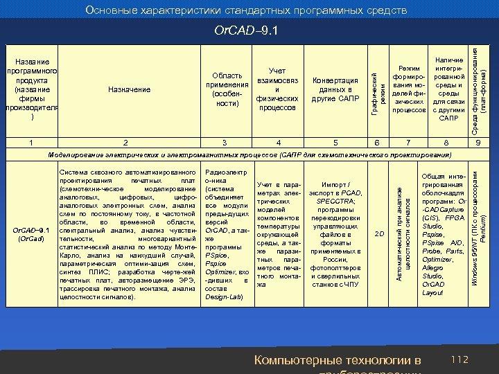 Основные характеристики стандартных программных средств 1 Назначение 2 Учет Область взаимосвяз применения и (особенфизических