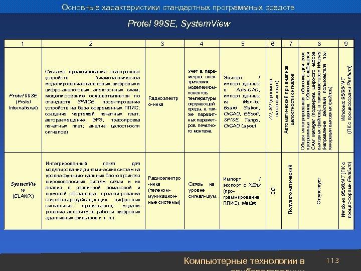 Основные характеристики стандартных программных средств Protel 99 SE (Protel International) Система проектирования электронных устройств