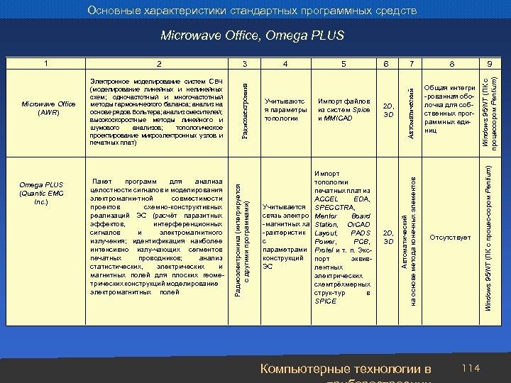 Основные характеристики стандартных программных средств Электронное моделирование систем СВЧ (моделирование линейных и нелинейных схем;