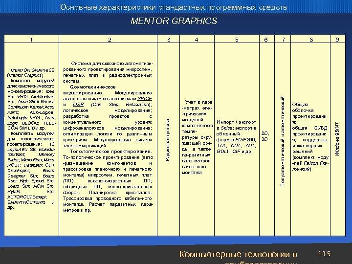 Основные характеристики стандартных программных средств MENTOR GRAPHICS 4 Учет в пара -метрах элек -трических
