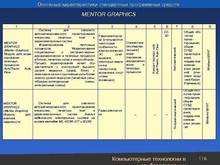 Основные характеристики стандартных программных средств MENTOR GRAPHICS Система для сквозного автоматизирован-ного проектирования микросхем, печатных