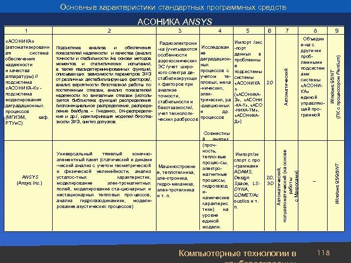 Основные характеристики стандартных программных средств АСОНИКА ANSYS Универсальный тяжелый конечноэлементный пакет (статический и динами