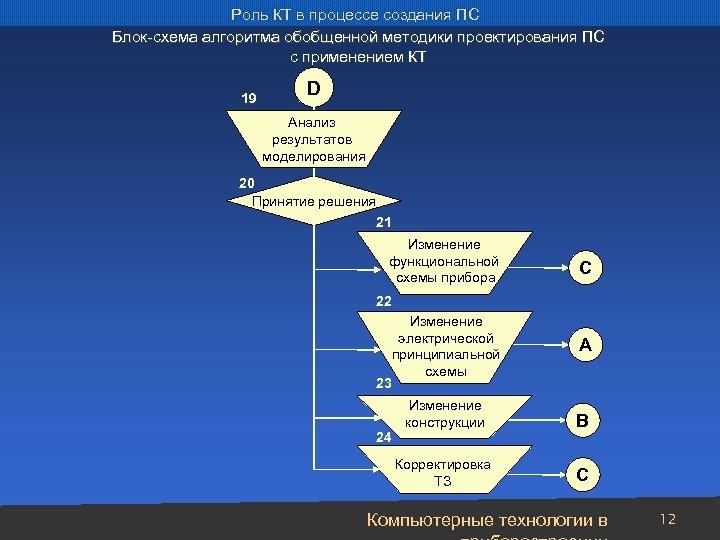 Роль КТ в процессе создания ПС Блок-схема алгоритма обобщенной методики проектирования ПС с применением