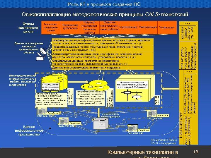 Роль КТ в процессе создания ПС Основополагающие методологические принципы CALS-технологий Компьютерные технологии в 13