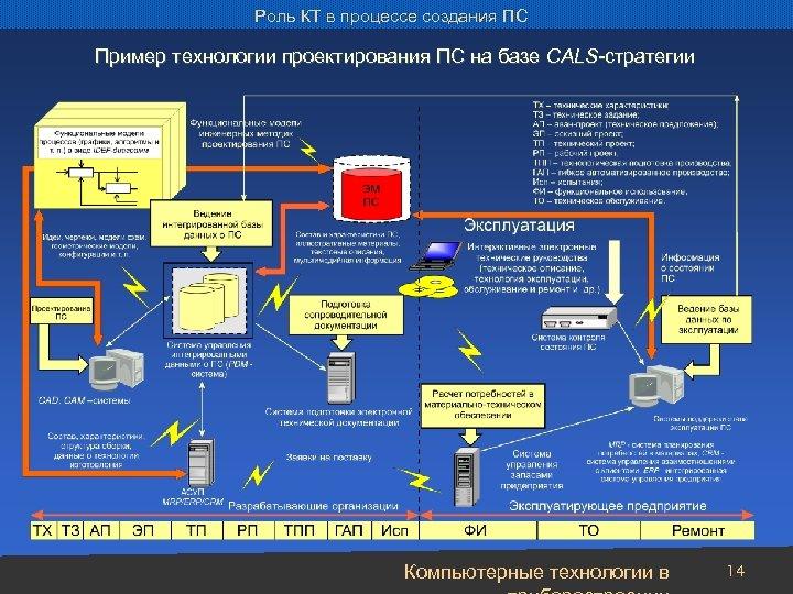 Роль КТ в процессе создания ПС Пример технологии проектирования ПС на базе CALS-стратегии Компьютерные