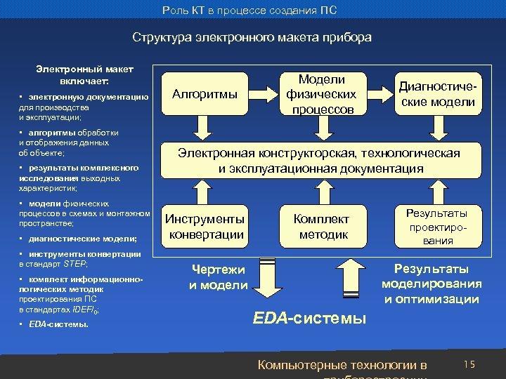 Роль КТ в процессе создания ПС Структура электронного макета прибора Электронный макет включает: •