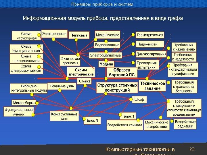 Примеры приборов и систем Информационная модель прибора, представленная в виде графа Компьютерные технологии в