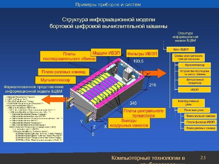 Примеры приборов и систем Структура информационной модели бортовой цифровой вычислительной машины Компьютерные технологии в