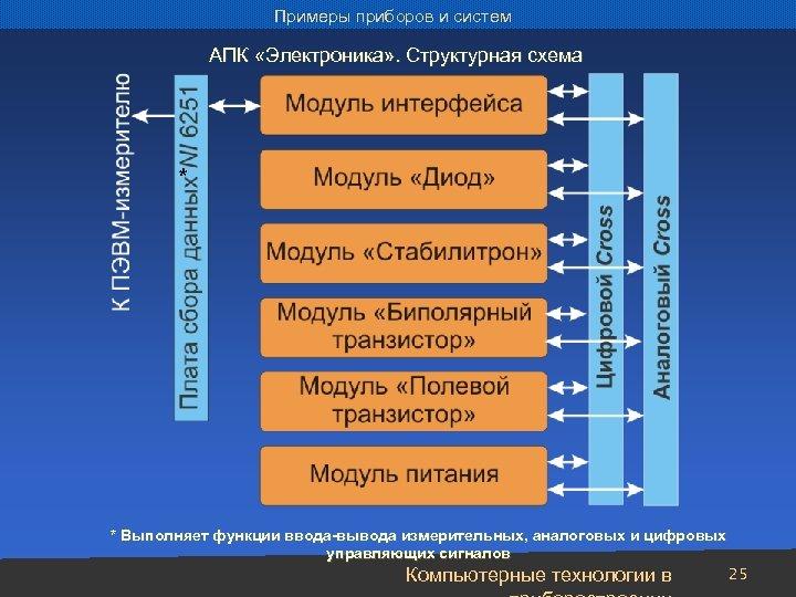 Примеры приборов и систем АПК «Электроника» . Структурная схема * * Выполняет функции ввода-вывода