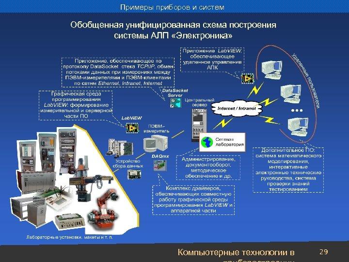 Примеры приборов и систем Обобщенная унифицированная схема построения системы АЛП «Электроника» Компьютерные технологии в