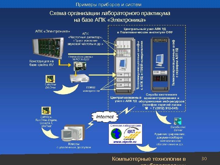 Примеры приборов и систем Схема организации лабораторного практикума на базе АПК «Электроника» Компьютерные технологии