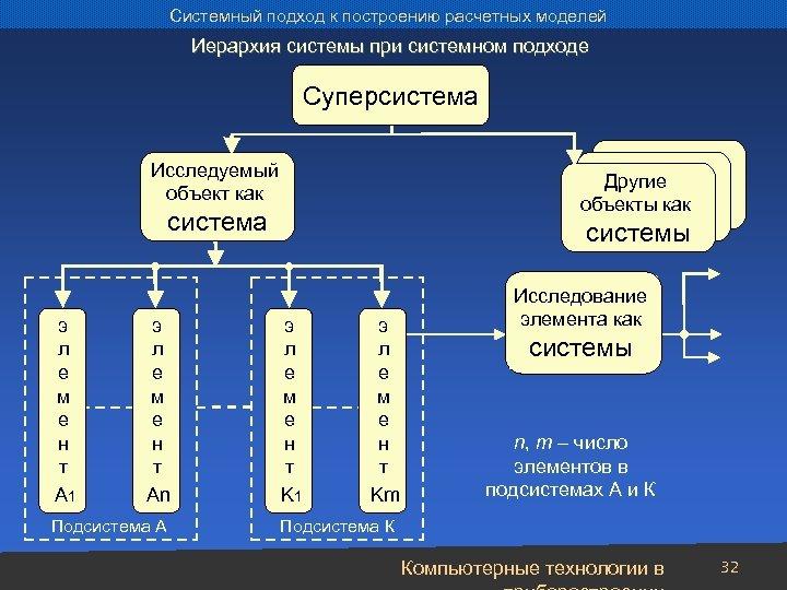 Системный подход к построению расчетных моделей Иерархия системы при системном подходе Суперсистема Исследуемый объект