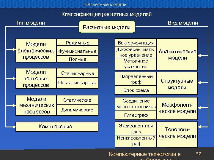 Расчетные модели Классификация расчетных моделей Тип модели Расчетные модели Режимные Модели электрических Функциональные процессов