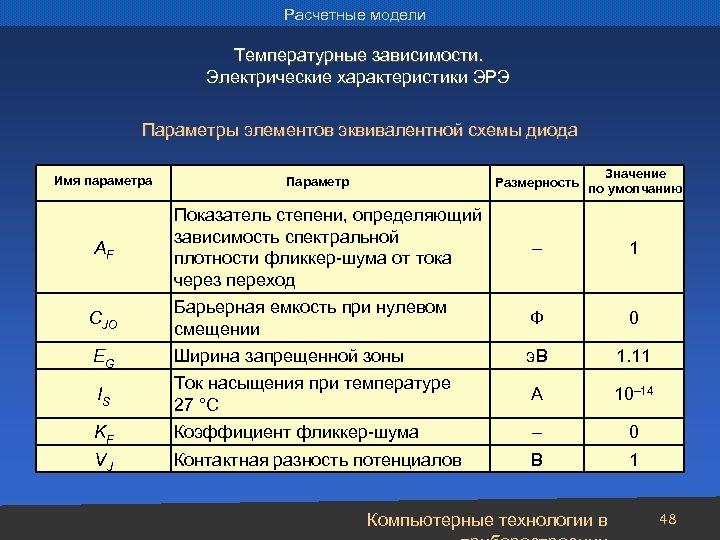 Расчетные модели Температурные зависимости. Электрические характеристики ЭРЭ Параметры элементов эквивалентной схемы диода Имя параметра