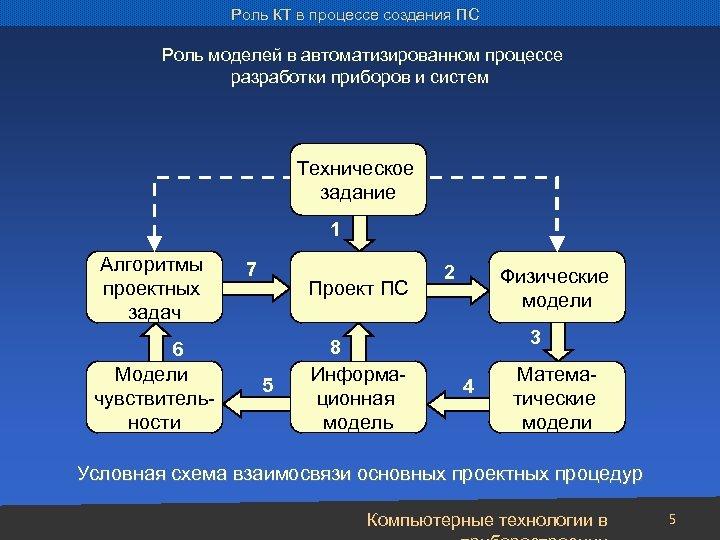 Роль КТ в процессе создания ПС Роль моделей в автоматизированном процессе разработки приборов и