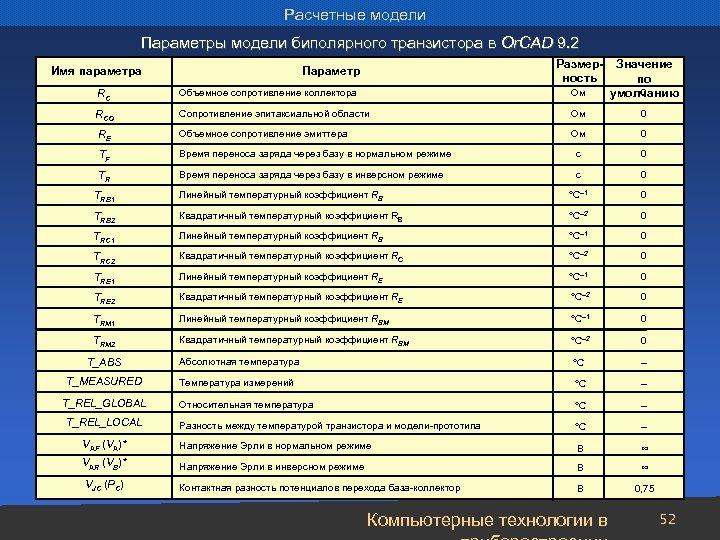 Расчетные модели Параметры модели биполярного транзистора в Or. CAD 9. 2 Размерность RC Объемное