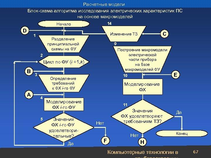 Расчетные модели Блок-схема алгоритма исследования электрических характеристик ПС на основе макромоделей 14 Начало D