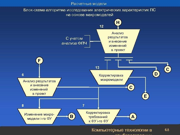 Расчетные модели Блок-схема алгоритма исследования электрических характеристик ПС на основе макромоделей H 12 Анализ