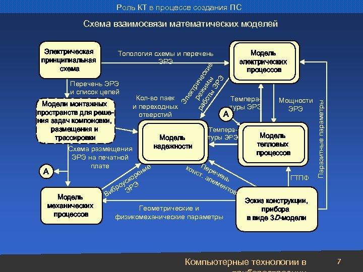 Роль КТ в процессе создания ПС Схема взаимосвязи математических моделей ек тр ра реж