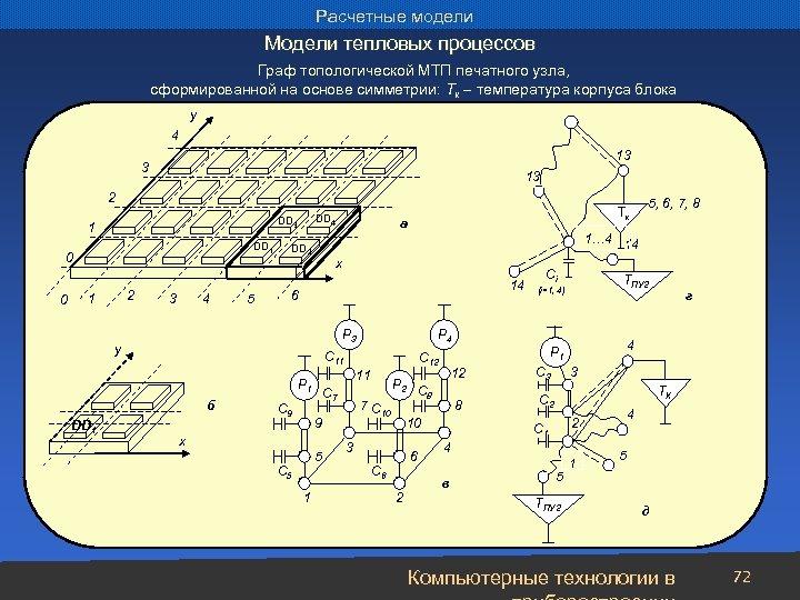 Расчетные модели Модели тепловых процессов Граф топологической МТП печатного узла, сформированной на основе симметрии: