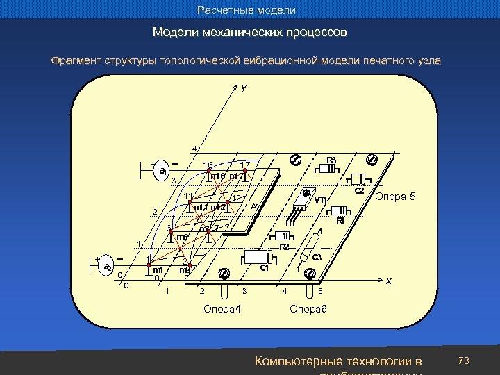 Расчетные модели Модели механических процессов Фрагмент структуры топологической вибрационной модели печатного узла y 4