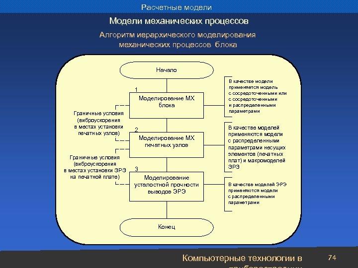 Расчетные модели Модели механических процессов Алгоритм иерархического моделирования механических процессов блока Начало 1 Моделирование