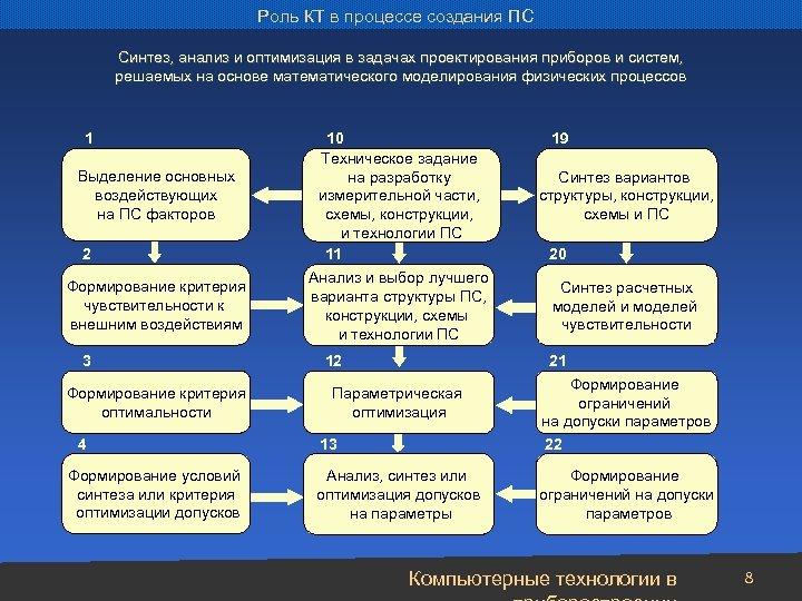 Роль КТ в процессе создания ПС Синтез, анализ и оптимизация в задачах проектирования приборов