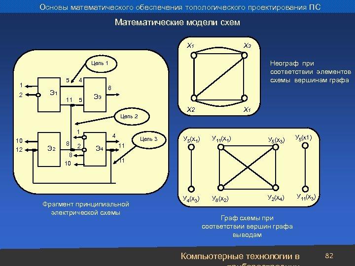 Основы математического обеспечения топологического проектирования ПС Математические модели схем X 1 X 3 Неограф