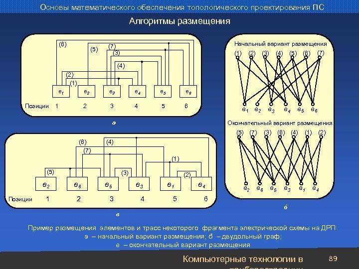 Основы математического обеспечения топологического проектирования ПС Алгоритмы размещения (6) (5) Начальный вариант размещения (1)