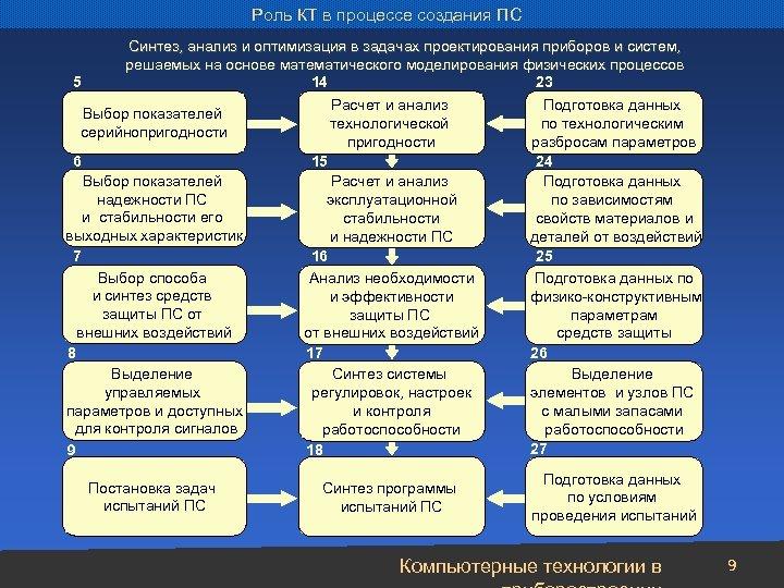 Роль КТ в процессе создания ПС 5 Синтез, анализ и оптимизация в задачах проектирования