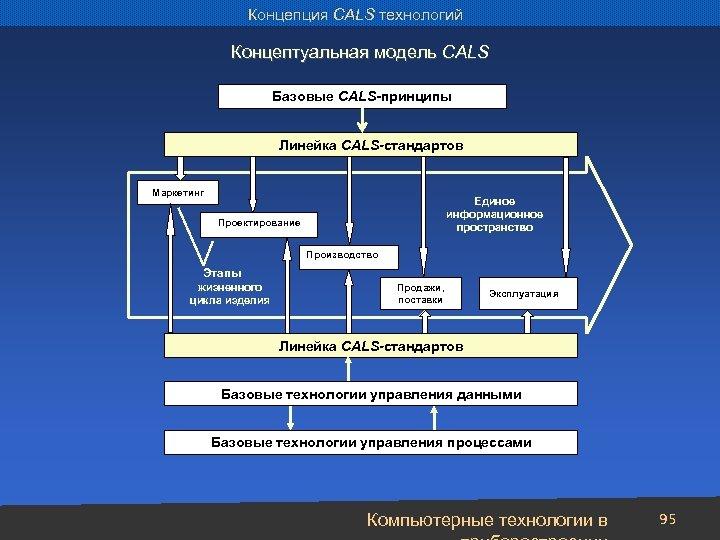 Концепция CALS технологий Концептуальная модель CALS Базовые CALS-принципы Линейка CALS-стандартов Маркетинг Единое информационное пространство