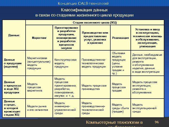 Концепция CALS-технологий Классификация данных в связи со стадиями жизненного цикла продукции Стадии жизненного цикла