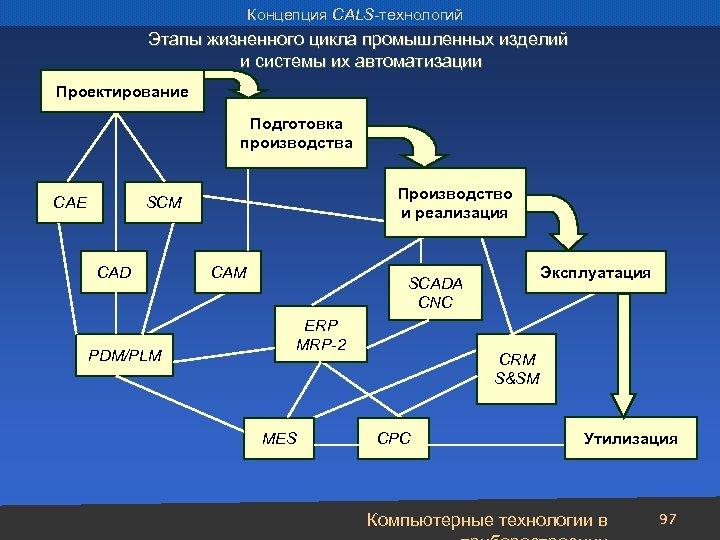 Концепция CALS-технологий Этапы жизненного цикла промышленных изделий и системы их автоматизации Проектирование Подготовка производства