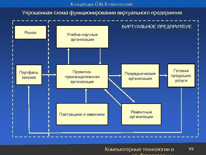 Концепция CALS-технологий Упрощенная схема функционирования виртуального предприятия ВИРТУАЛЬНОЕ ПРЕДПРИЯТИЕ Рынок Портфель заказов Учебно-научные организации