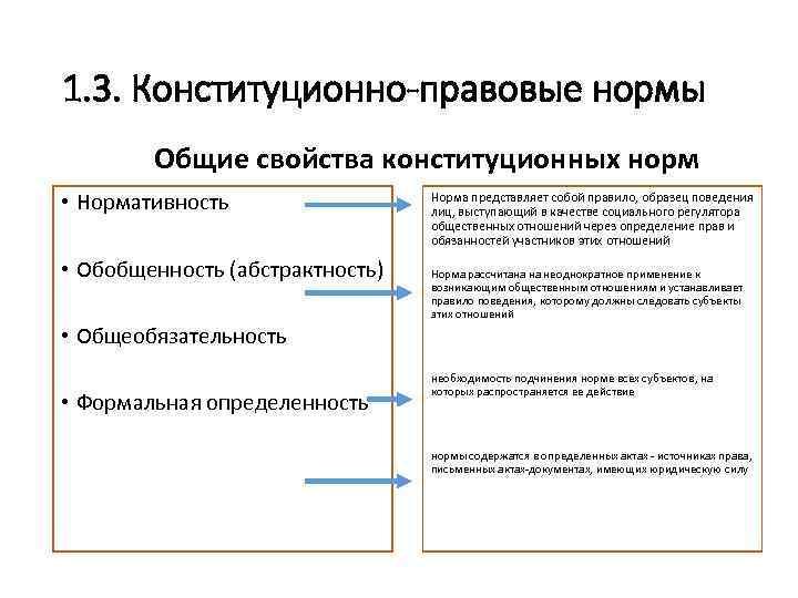конституционно-правовые нормы понятие и юридическая специфика шпаргалка