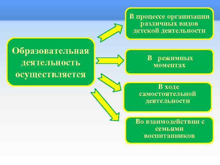 В процессе организации различных видов детской деятельности Образовательная деятельность осуществляется В режимных моментах