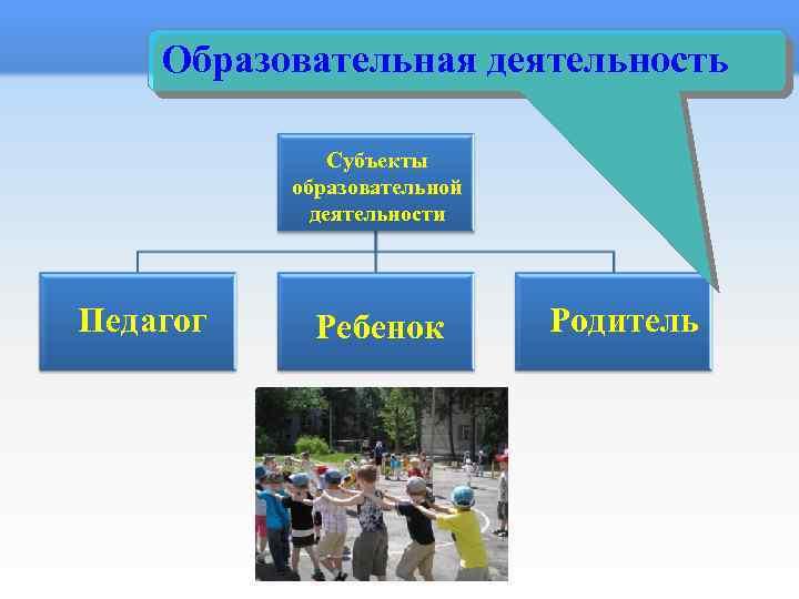 Образовательная деятельность Субъекты образовательной деятельности Педагог Ребенок Родитель