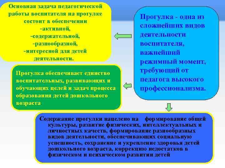 Основная задача педагогической работы воспитателя на прогулке состоит в обеспечении -активной, -содержательной, -разнообразной, -интересной