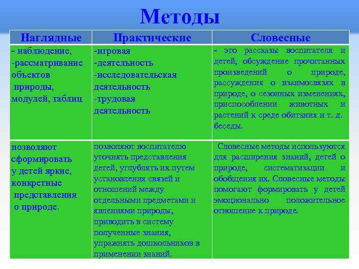 Методы Наглядные - наблюдение, -рассматривание объектов природы, модулей, таблиц Практические -игровая -деятельность -исследовательская деятельность