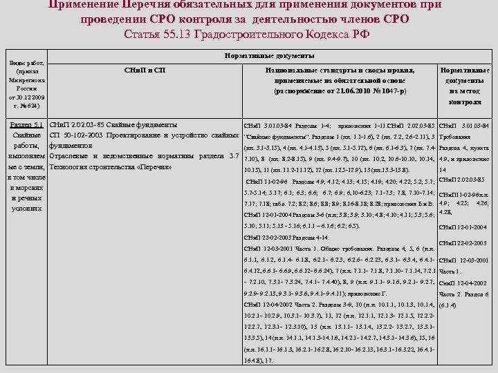 Применение Перечня обязательных для применения документов при проведении СРО контроля за деятельностью членов СРО