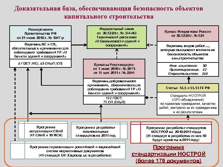 Доказательная база, обеспечивающая безопасность объектов капитального строительства Распоряжение Правительства РФ от 21 июня 2010