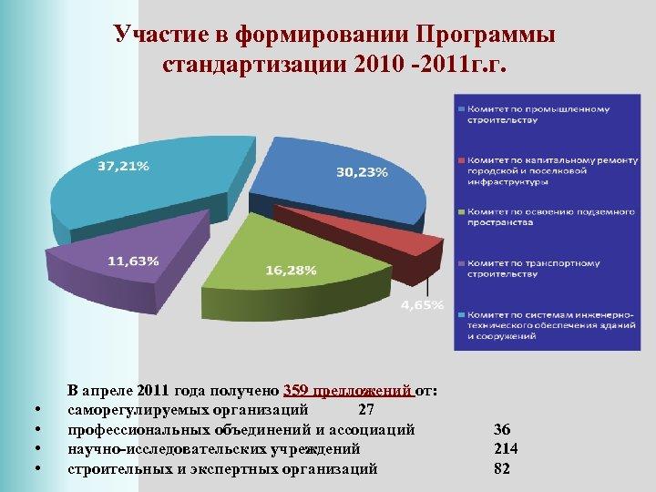 Участие в формировании Программы стандартизации 2010 -2011 г. г. • • В апреле 2011