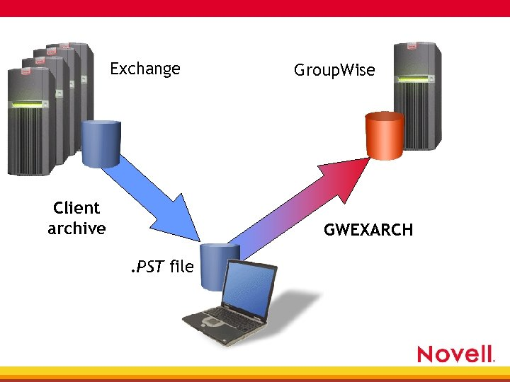 Exchange Client archive Group. Wise GWEXARCH. PST file