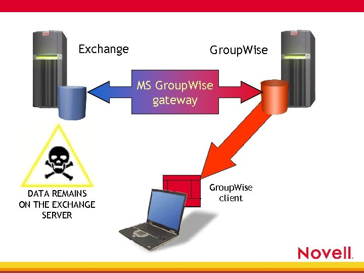 Exchange Group. Wise MS Group. Wise gateway DATA REMAINS ON THE EXCHANGE SERVER Outlook