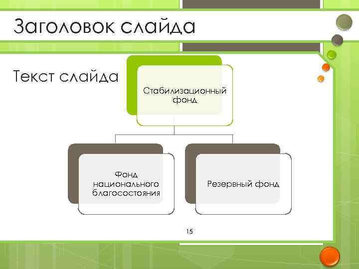 Заголовок слайда Текст слайда Стабилизационный фонд Фонд национального благосостояния Резервный фонд 15